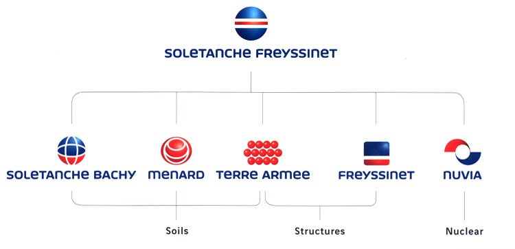 Soletanche Freyssinet Group